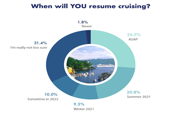 Pent up demand for cruise revealed in consumer poll